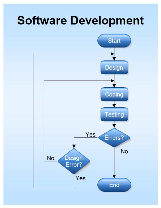 5+ Flowchart Templates for Business - Templates.vip