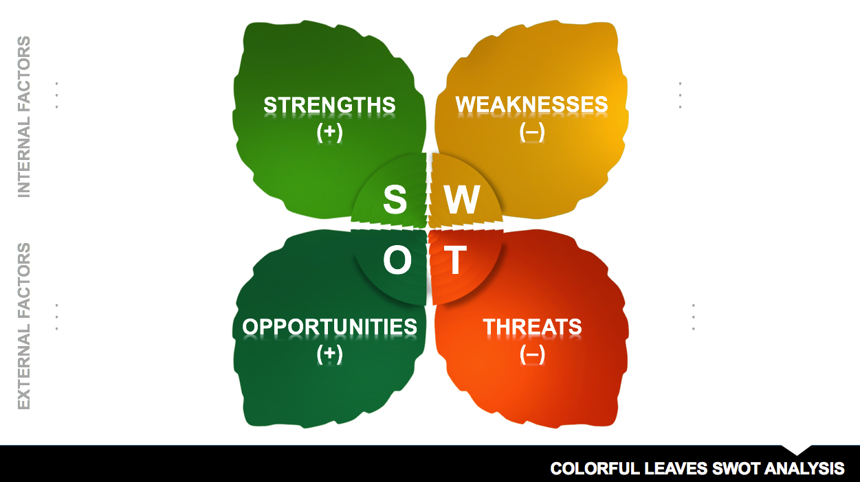 5 swot analysis templates for Swott template