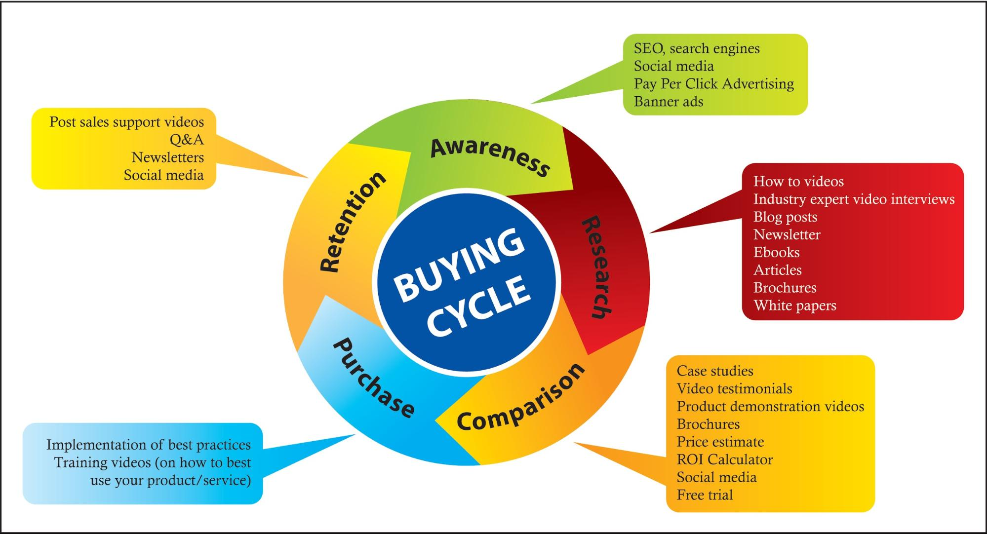 5 flowchart templates for business templatesp 5 products buying cycle nvjuhfo Choice Image